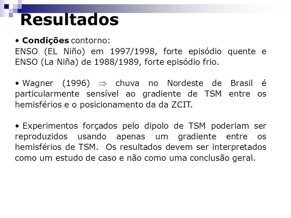 Resultados Condições contorno: ENSO (EL Niño) em 1997/1998, forte episódio quente e ENSO (La Niña) de 1988/1989, forte episódio frio. Wagner (1996) ch
