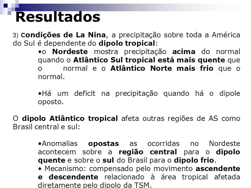 Resultados 3) C ondições de La Nina, a precipitação sobre toda a América do Sul é dependente do dipolo tropical: o Nordeste mostra precipitação acima