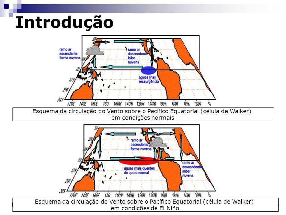 Esquema da circulação do Vento sobre o Pacífico Equatorial (célula de Walker) em condições normais Esquema da circulação do Vento sobre o Pacífico Equ