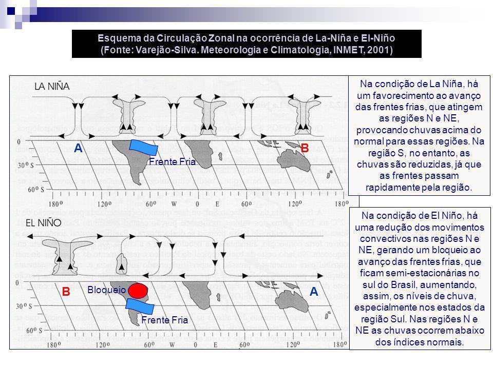 Esquema da Circulação Zonal na ocorrência de La-Niña e El-Niño (Fonte: Varejão-Silva. Meteorologia e Climatologia, INMET, 2001) Frente Fria Na condiçã