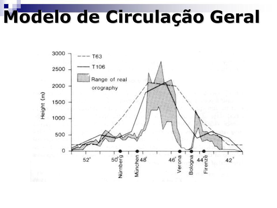Modelo de Circulação Geral