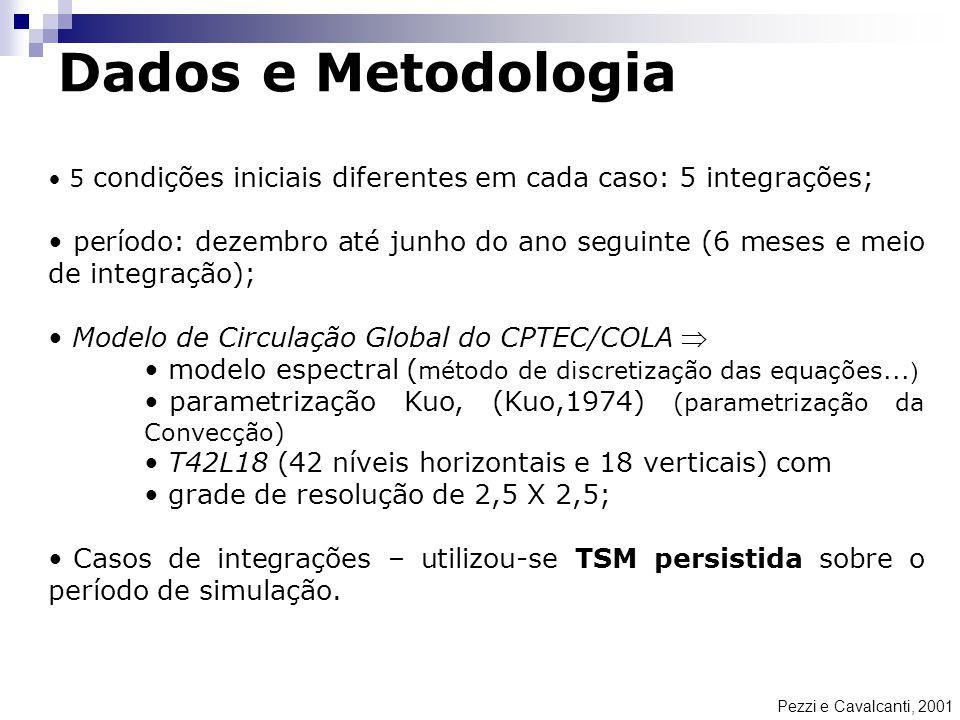 Dados e Metodologia Pezzi e Cavalcanti, 2001 5 condições iniciais diferentes em cada caso: 5 integrações; período: dezembro até junho do ano seguinte