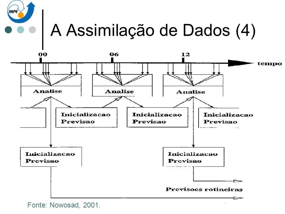 A Assimilação de Dados (4) O ciclo da Assimilação de Dados: Controle de qualidade Análise objetiva Inicialização Previsão curta para preparar a estima