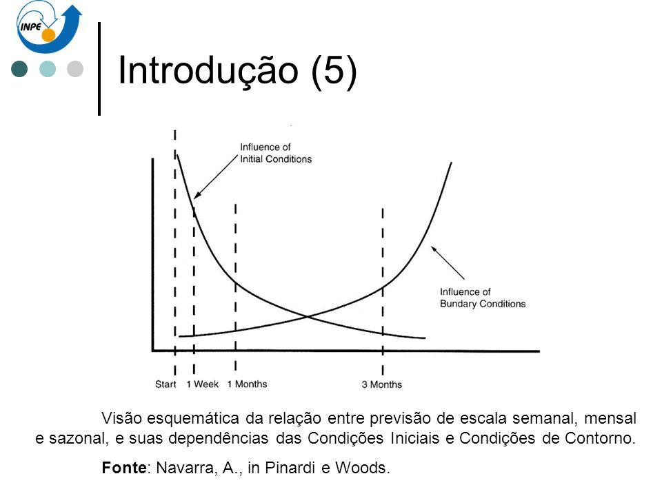 Introdução (5) Visão esquemática da relação entre previsão de escala semanal, mensal e sazonal, e suas dependências das Condições Iniciais e Condições