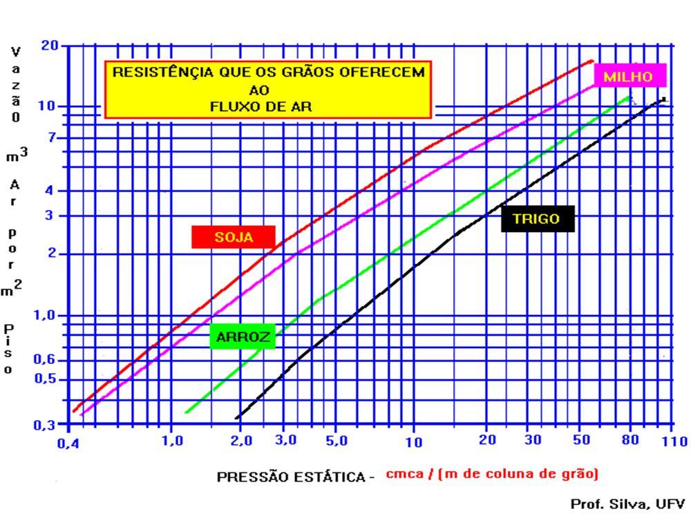 VENTILADOR Dimensionar para determinada vazão Dimensionar para determinada vazão