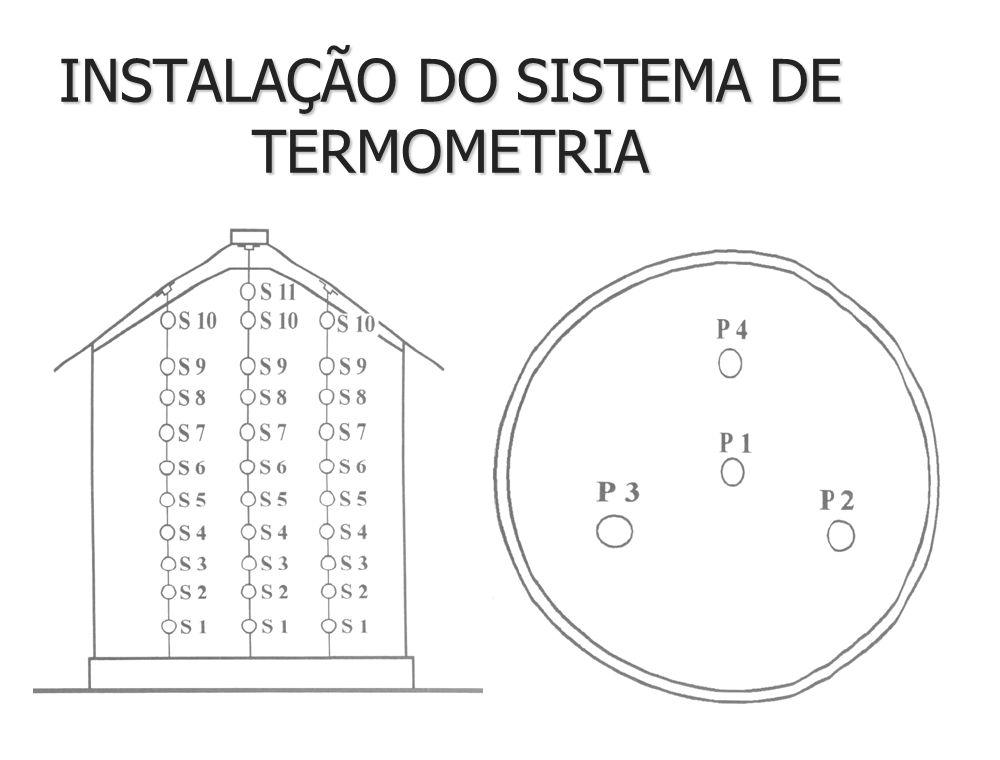 INSTALAÇÃO DOS CABOS TERMOMÉTRICOS n Fixação dos cabos em pontos estratégicos n Espaçamento entre os cabos máximo de 6,0m entre cabos máximo 2,0 a 2,5m entre pontos