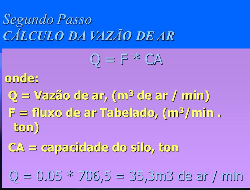 Primeiro Passo CÁLCULO DA CAPACIDADE DO SILO Ca = A * H * Me onde: A - área do silo, m 2 H - altura da camada de grãos, m Me - massa específica do produto, Kg/m 3 Ca = 78,5 * 12 * 750 = 706500Kg