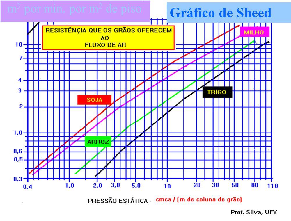 Terceiro Passo CÁLCULO DA PRESSÃO ESTÁTICA n Verificar a resistência à passagem do ar Gráfico de Sheed n Para diversos tipos de grãos, adotar o que of
