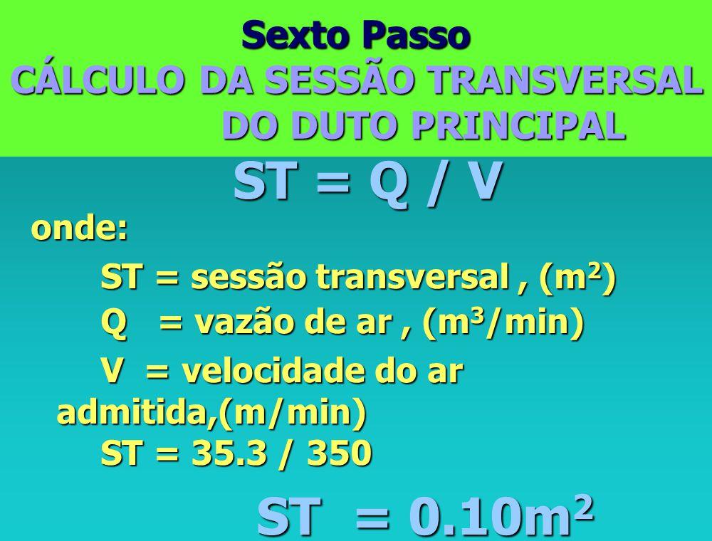 Quinto Passo CÁLCULO DA SUPERFÍCIE PERFURADA SP = Q / V onde: SP = superfície perfurada, (m 2 ) SP = superfície perfurada, (m 2 ) Q = vazão de ar, (m 3 /min) Q = vazão de ar, (m 3 /min) V = velocidade do ar,(m/min) V = velocidade do ar,(m/min) SP = 35.3 / 10 SP = 35.3 / 10 SP = 3,5m 2 SP = 3,5m 2