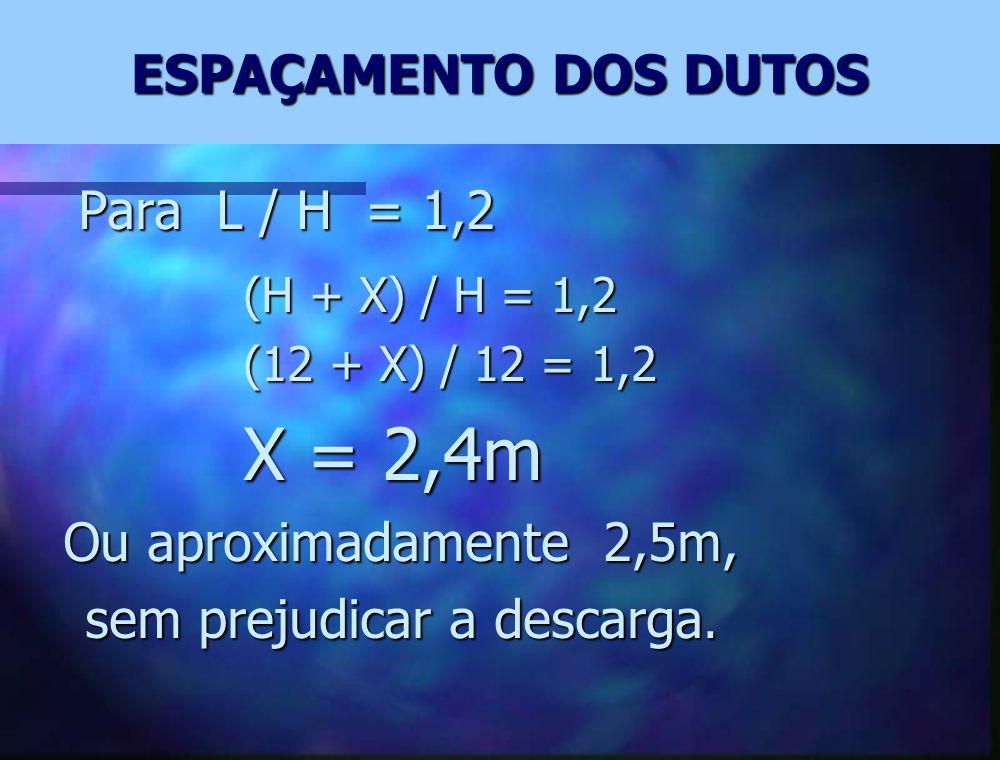 L= H + X onde: L = maior distância percorrida, (m) L = maior distância percorrida, (m) H = menor distância percorrida, (m) H = menor distância percorrida, (m) X = espaçamento entre os dutos, (m) X = espaçamento entre os dutos, (m)