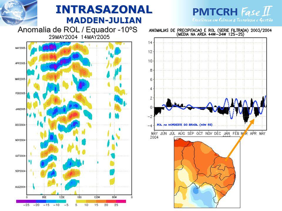 INTRASAZONALMADDEN-JULIAN Anomalia de ROL / Equador -10ºS