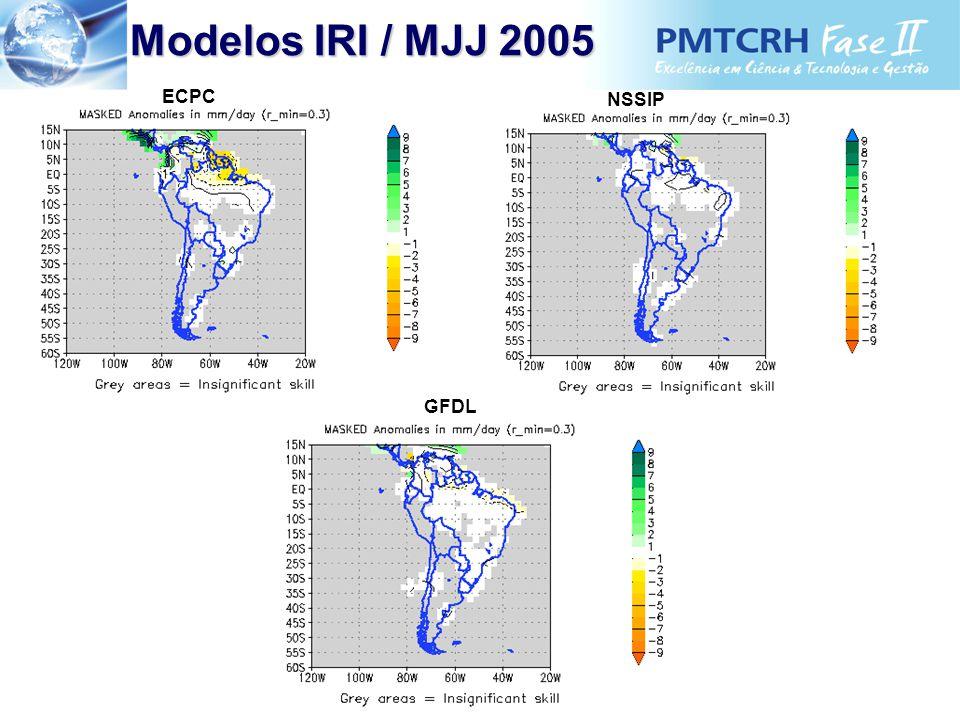Modelos IRI / MJJ 2005 Modelos IRI / MJJ 2005 GFDL ECPC NSSIP