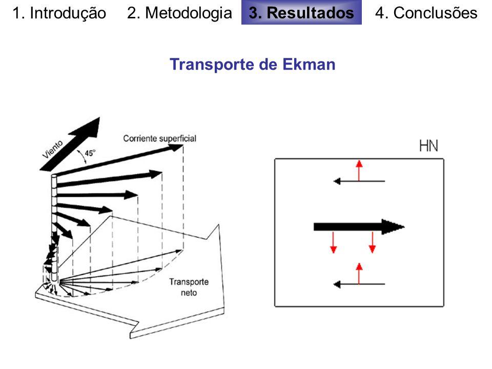 1. Introdução 2. Metodologia3. Resultados4. Conclusões Transporte de Ekman
