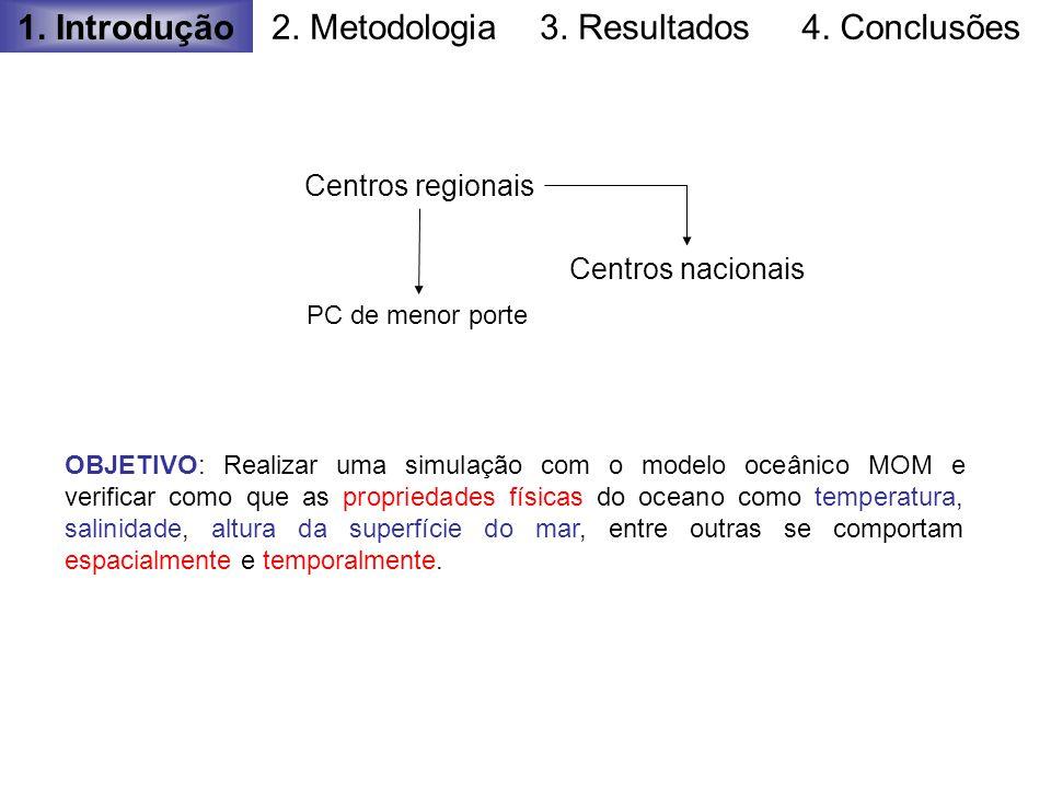 1. Introdução 2. Metodologia3. Resultados4. Conclusões Centros regionais Centros nacionais PC de menor porte OBJETIVO: Realizar uma simulação com o mo