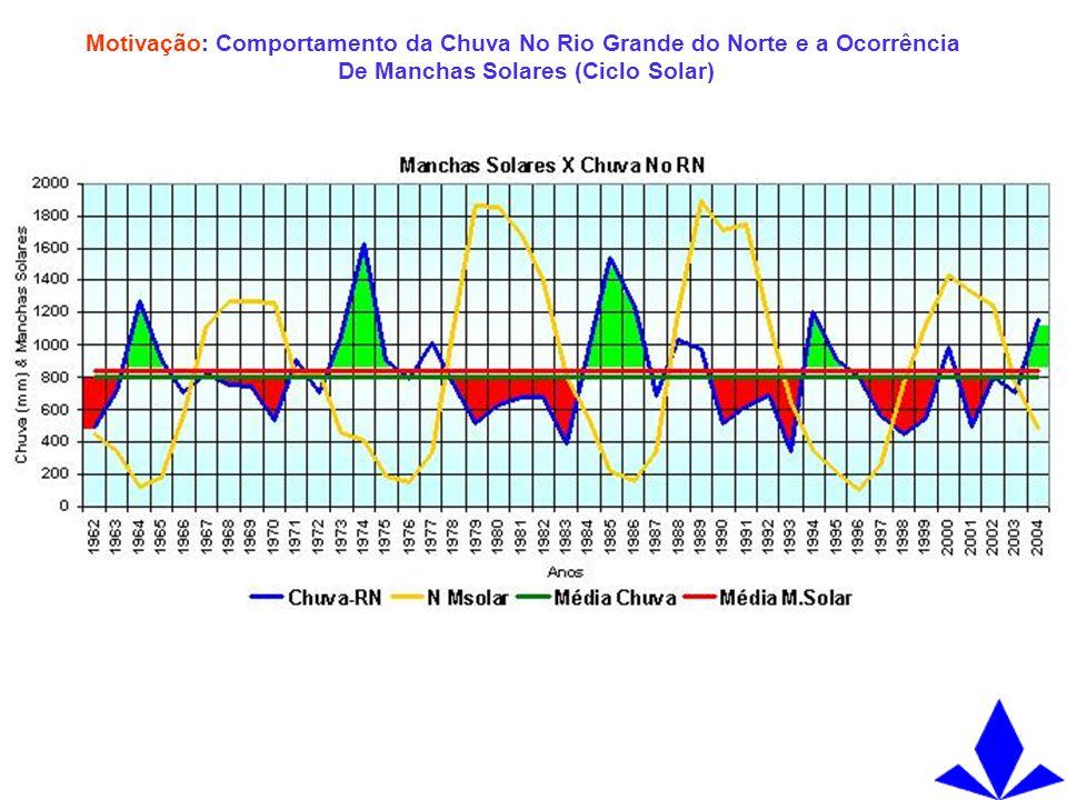 Motivação: Comportamento da Chuva No Rio Grande do Norte e a Ocorrência De Manchas Solares (Ciclo Solar)