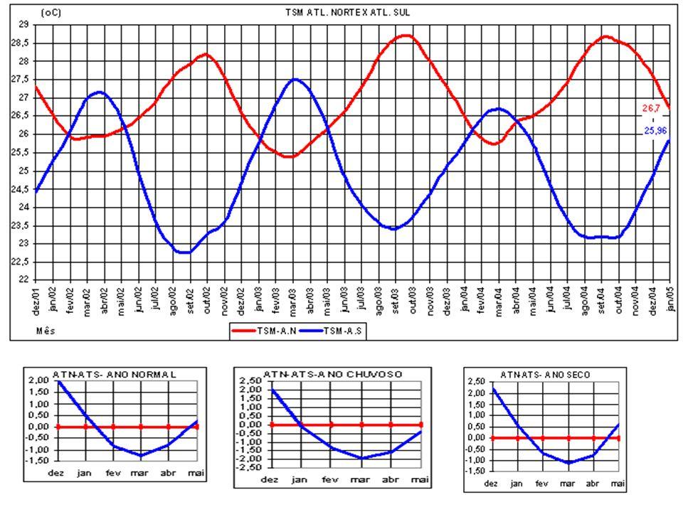 26.7 C - jan/2005 26.7 C – jan/1996 26.2 C – fev/1996 26.0 C – mar/1996 26.4 C –abr/1996 26.0 C – jan/2005 25.6 C – Jan/1996 26.8 C –fev/1996 27.3 C- mar/1996 27.4 C –abr/1996 0.7 C 1.1 C