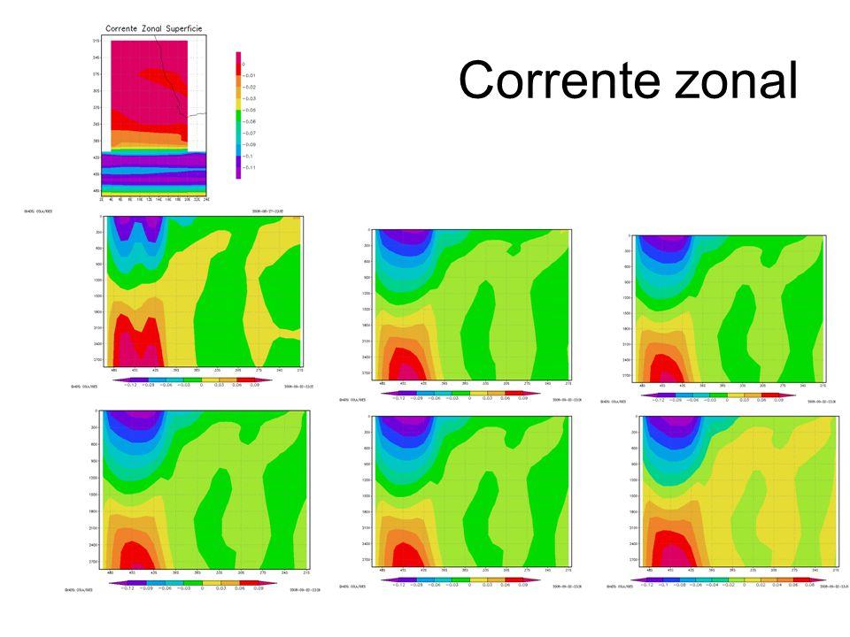 Corrente zonal