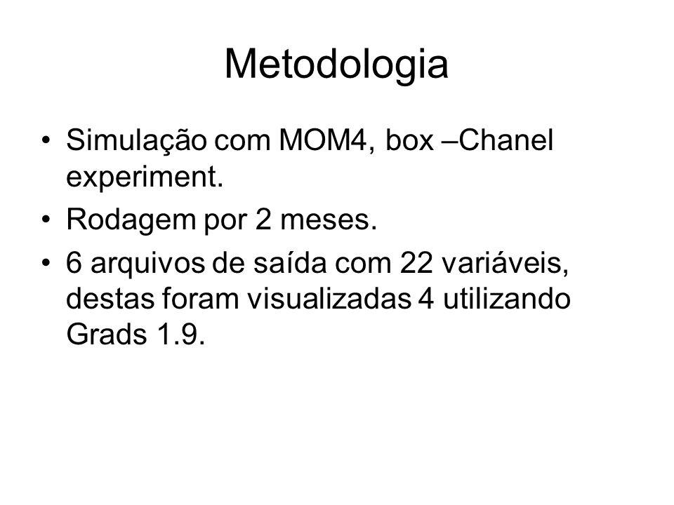 Metodologia Simulação com MOM4, box –Chanel experiment.