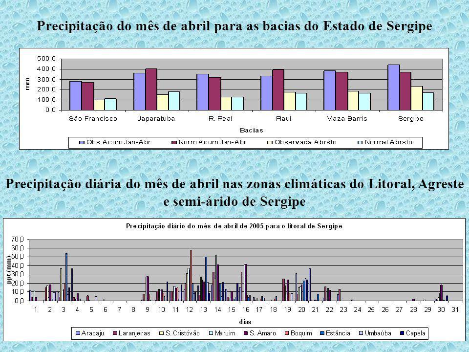 Precipitação do mês de abril para as bacias do Estado de Sergipe Precipitação diária do mês de abril nas zonas climáticas do Litoral, Agreste e semi-árido de Sergipe