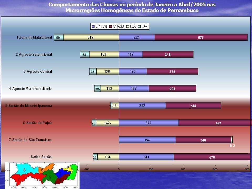 Comportamento das Chuvas no período de Janeiro a Abril/2005 nas Microrregiões Homogêneas do Estado de Pernambuco 8 2 1 2 8 7 6 5 4 3