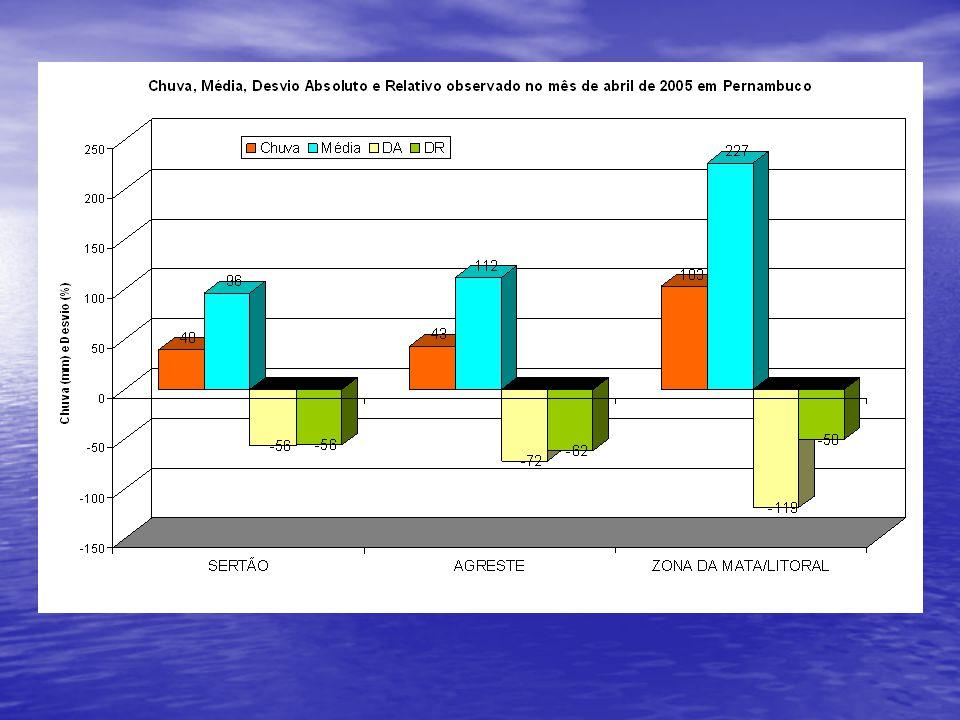 Climatologia das chuvas no período de janeiro a abril para o Estado de Pernambuco