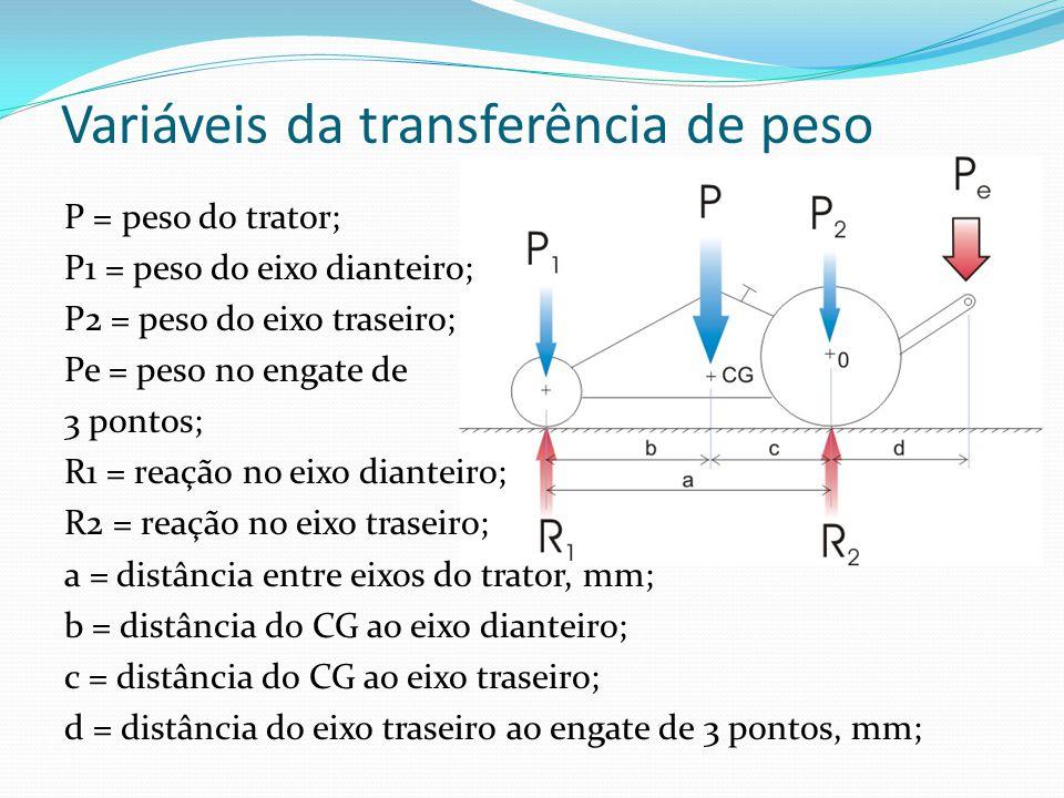 Variáveis da transferência de peso P = peso do trator; P1 = peso do eixo dianteiro; P2 = peso do eixo traseiro; Pe = peso no engate de 3 pontos; R1 = reação no eixo dianteiro; R2 = reação no eixo traseiro; a = distância entre eixos do trator, mm; b = distância do CG ao eixo dianteiro; c = distância do CG ao eixo traseiro; d = distância do eixo traseiro ao engate de 3 pontos, mm;