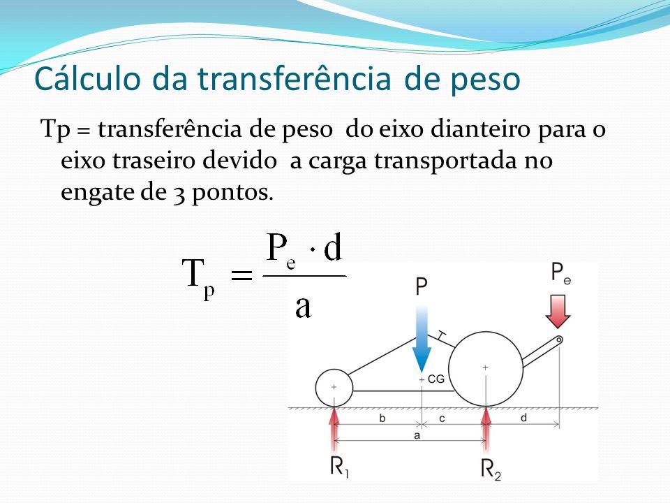 Cálculo da transferência de peso Tp = transferência de peso do eixo dianteiro para o eixo traseiro devido a carga transportada no engate de 3 pontos.