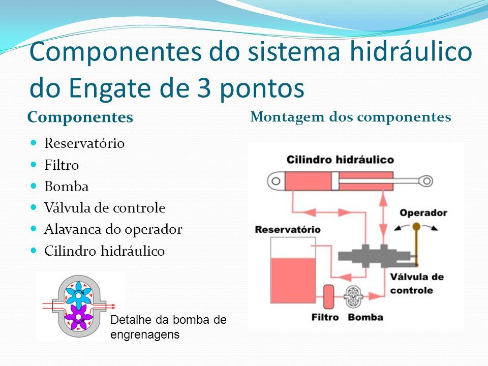 Componentes do sistema hidráulico do Engate de 3 pontos Componentes Reservatório Filtro Bomba Válvula de controle Alavanca do operador Cilindro hidráulico Montagem dos componentes Detalhe da bomba de engrenagens