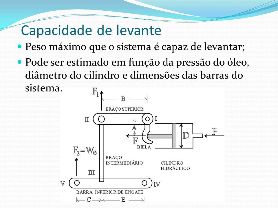 Capacidade de levante Peso máximo que o sistema é capaz de levantar; Pode ser estimado em função da pressão do óleo, diâmetro do cilindro e dimensões das barras do sistema.