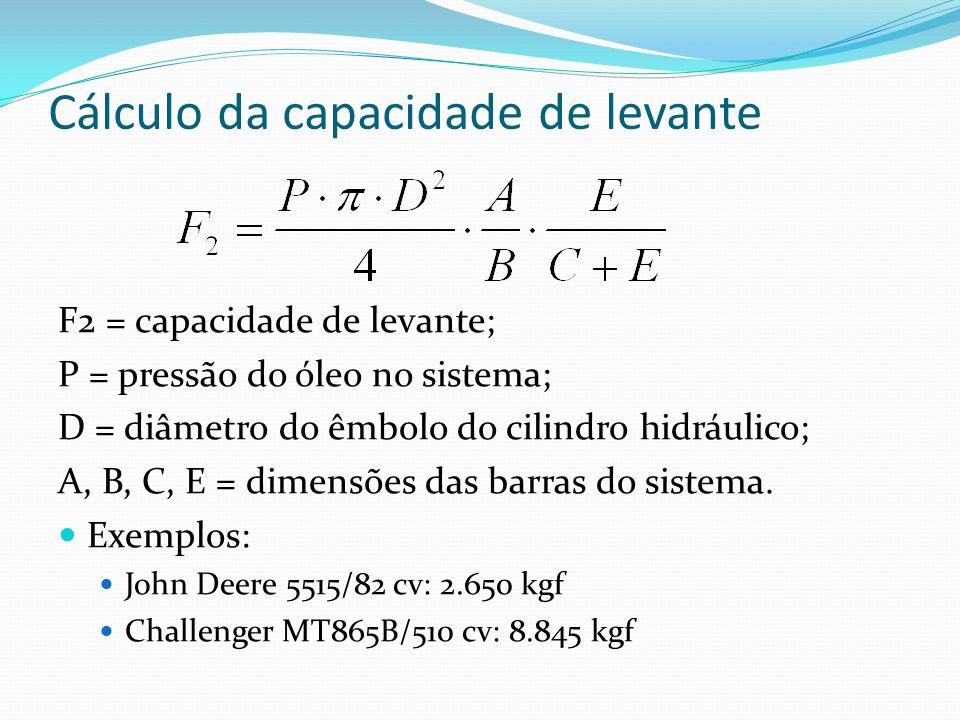 Cálculo da capacidade de levante F2 = capacidade de levante; P = pressão do óleo no sistema; D = diâmetro do êmbolo do cilindro hidráulico; A, B, C, E = dimensões das barras do sistema.
