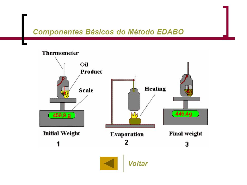 Componentes Básicos do Método EDABO Voltar