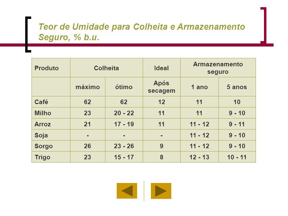 ProdutoColheitaIdeal Armazenamento seguro máximoótimo Após secagem 1 ano5 anos Café62 121110 Milho2320 - 2211 9 - 10 Arroz2117 - 191111 - 129 - 11 Soj