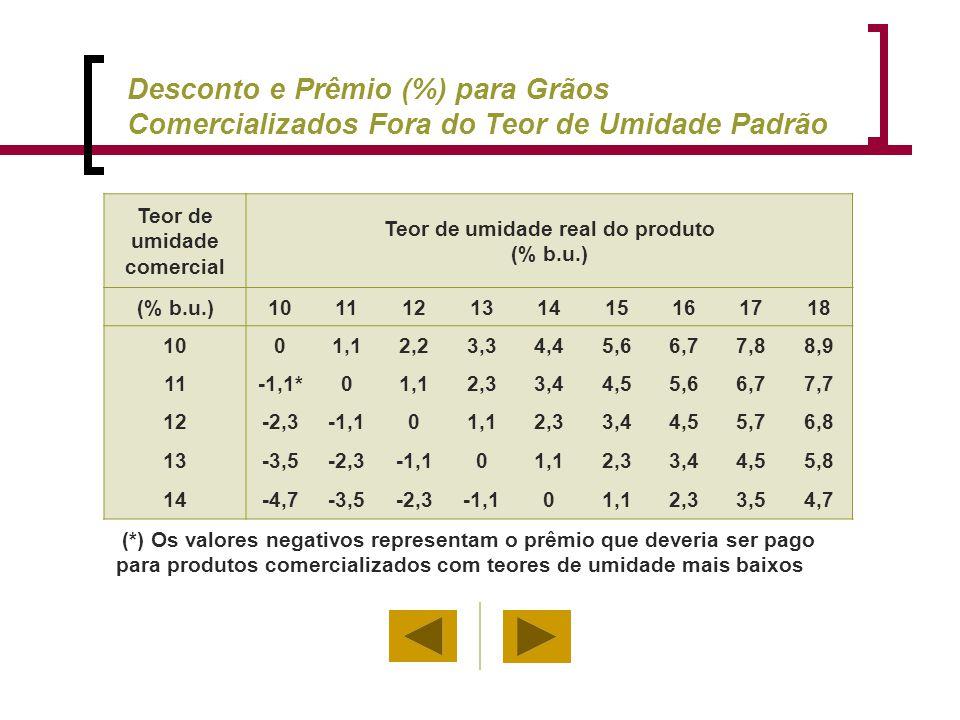 Teor de umidade comercial Teor de umidade real do produto (% b.u.) 101112131415161718 1001,12,23,34,45,66,77,88,9 11-1,1*01,12,33,44,55,66,77,7 12-2,3