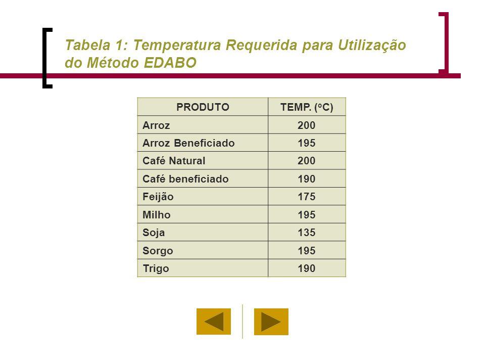 PRODUTOTEMP. ( o C) Arroz200 Arroz Beneficiado195 Café Natural200 Café beneficiado190 Feijão175 Milho195 Soja135 Sorgo195 Trigo190 Tabela 1: Temperatu