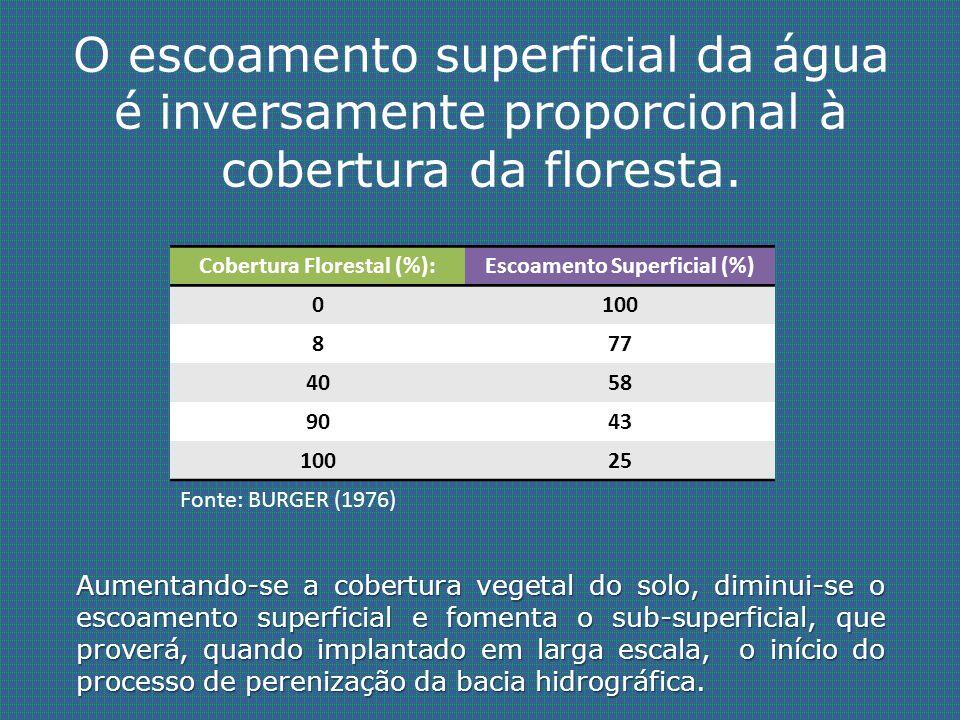 O escoamento superficial da água é inversamente proporcional à cobertura da floresta. Cobertura Florestal (%): 0 8 40 90 100 Escoamento Superficial (%