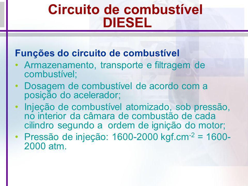 Circuito de combustível DIESEL Funções do circuito de combustível Armazenamento, transporte e filtragem de combustível; Dosagem de combustível de acor