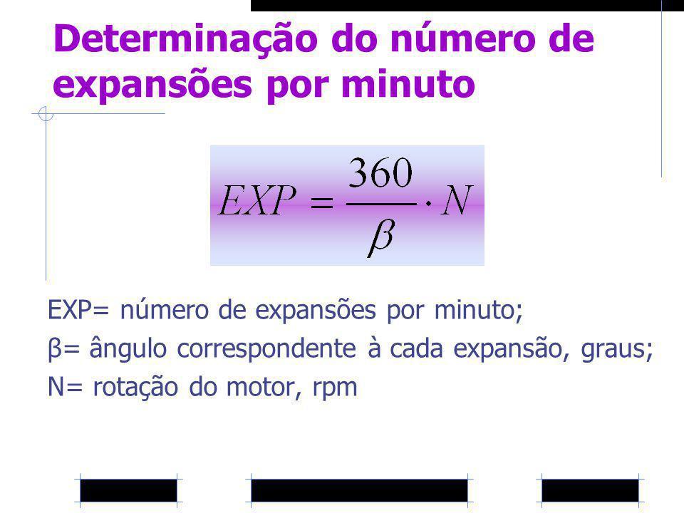 Determinação do número de expansões por minuto EXP= número de expansões por minuto; β= ângulo correspondente à cada expansão, graus; N= rotação do mot