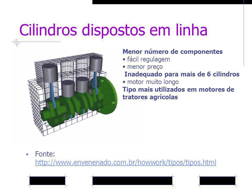 Cilindros dispostos em linha Fonte: http://www.envenenado.com.br/howwork/tipos/tipos.html http://www.envenenado.com.br/howwork/tipos/tipos.html Menor