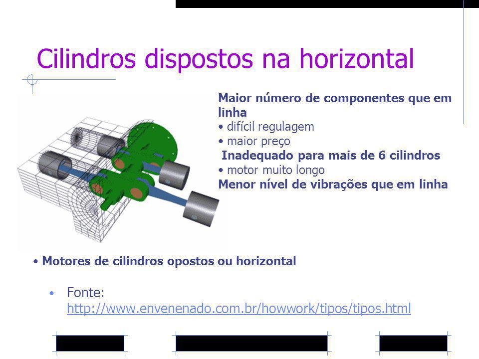 Cilindros dispostos na horizontal Fonte: http://www.envenenado.com.br/howwork/tipos/tipos.html http://www.envenenado.com.br/howwork/tipos/tipos.html M
