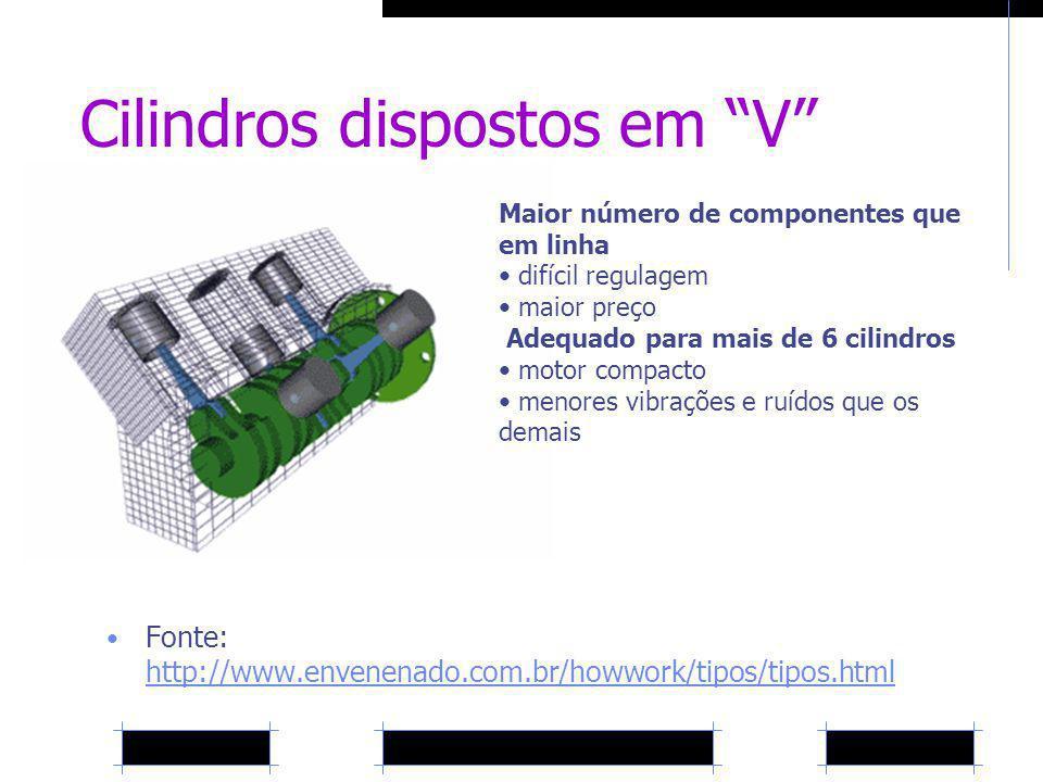 Cilindros dispostos em V Fonte: http://www.envenenado.com.br/howwork/tipos/tipos.html http://www.envenenado.com.br/howwork/tipos/tipos.html Maior núme