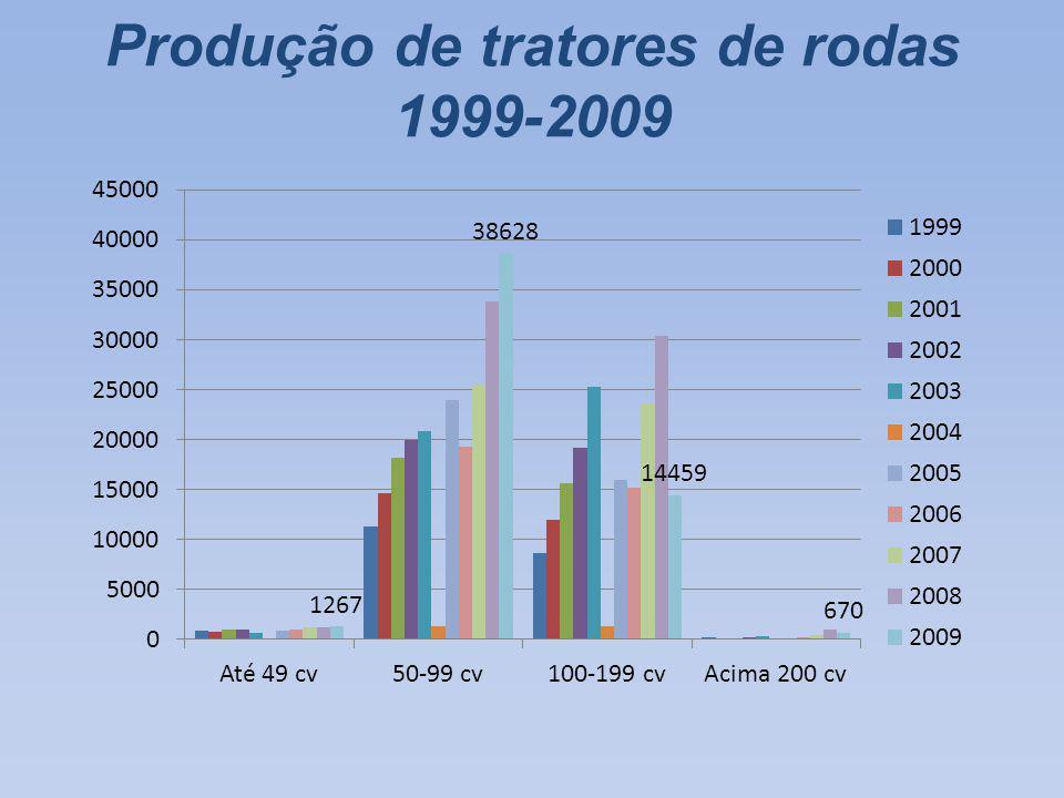 Produção de tratores de rodas 1999-2009