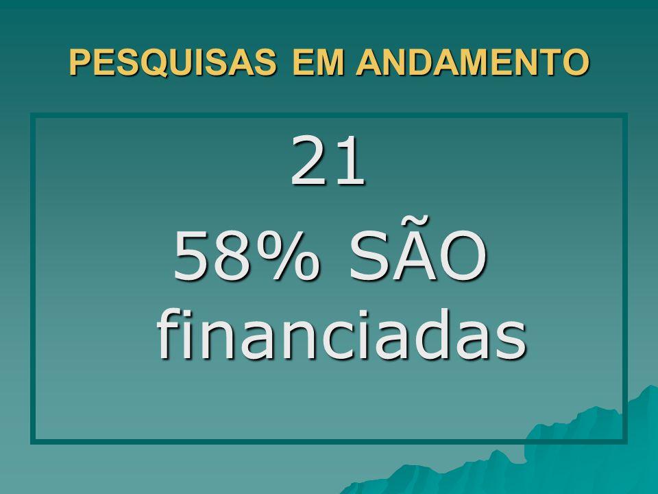 PESQUISAS EM ANDAMENTO 21 58% SÃO financiadas
