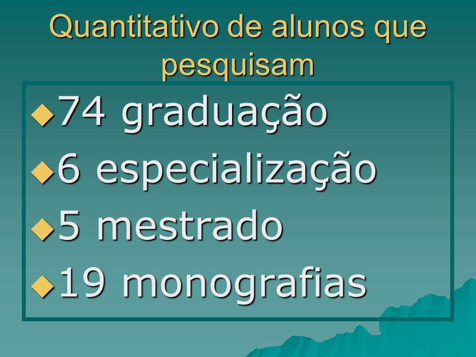 Quantitativo de alunos que pesquisam 74 graduação 74 graduação 6 especialização 6 especialização 5 mestrado 5 mestrado 19 monografias 19 monografias