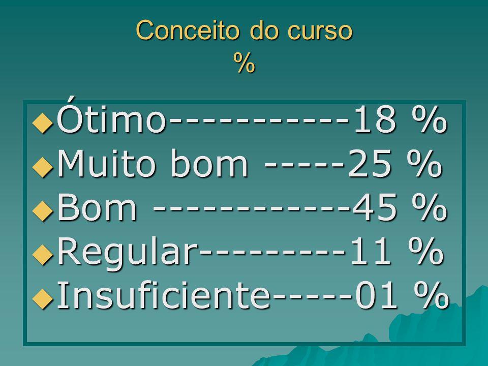 Conceito do curso % Ótimo-----------18 % Ótimo-----------18 % Muito bom -----25 % Muito bom -----25 % Bom ------------45 % Bom ------------45 % Regular---------11 % Regular---------11 % Insuficiente-----01 % Insuficiente-----01 %