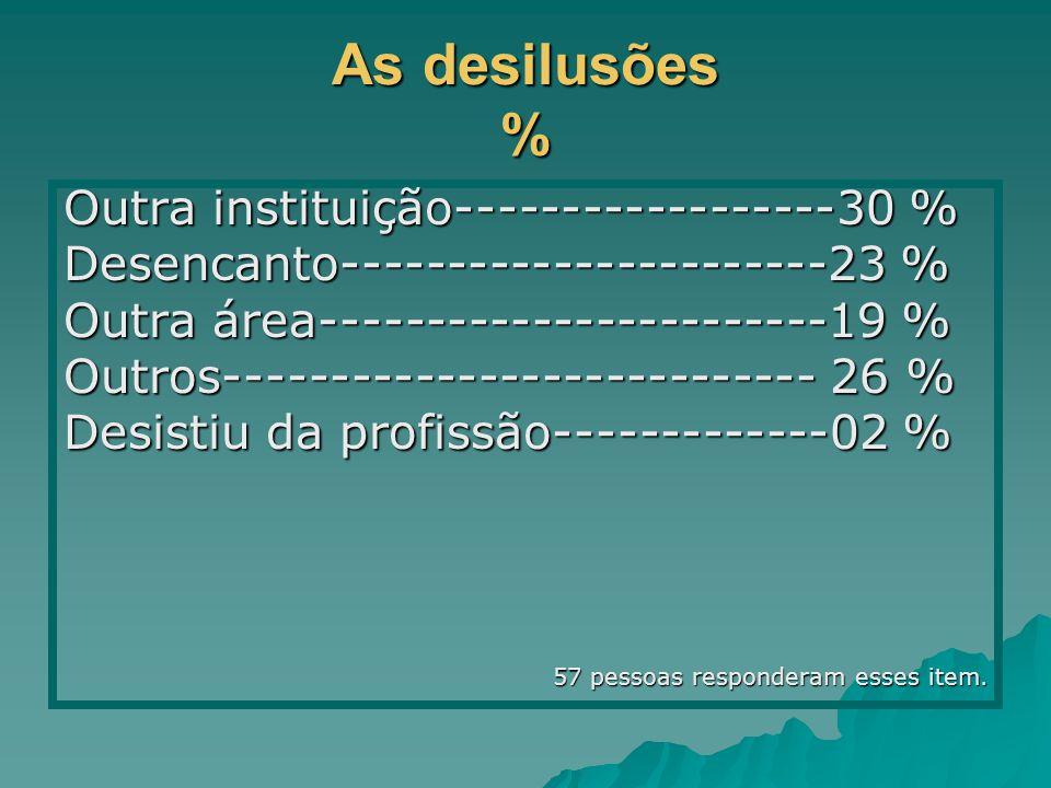 As desilusões % Outra instituição------------------30 % Desencanto-----------------------23 % Outra área------------------------19 % Outros---------------------------- 26 % Desistiu da profissão-------------02 % 57 pessoas responderam esses item.