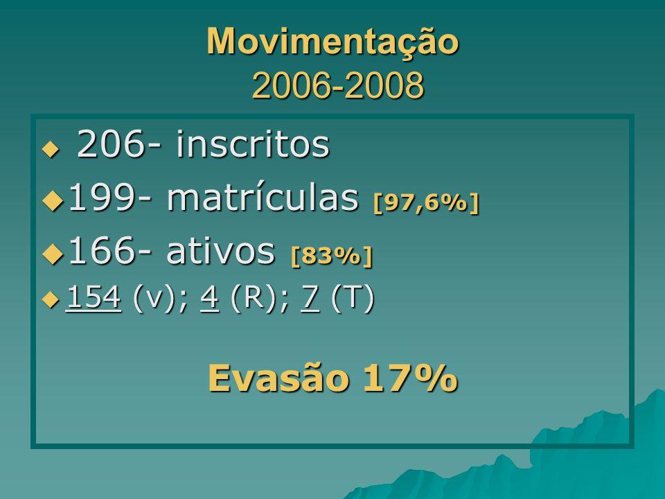 Movimentação 2006-2008 206- inscritos 206- inscritos 199- matrículas [97,6%] 199- matrículas [97,6%] 166- ativos [83%] 166- ativos [83%] 154 (v); 4 (R); 7 (T) 154 (v); 4 (R); 7 (T) Evasão 17%