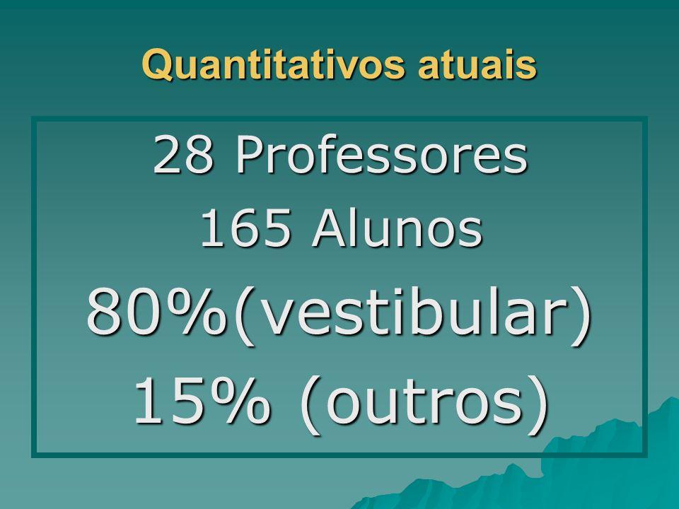 Quantitativos atuais 28 Professores 165 Alunos 80%(vestibular) 15% (outros)