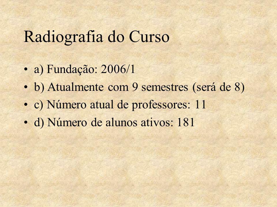 Radiografia do Curso a) Fundação: 2006/1 b) Atualmente com 9 semestres (será de 8) c) Número atual de professores: 11 d) Número de alunos ativos: 181