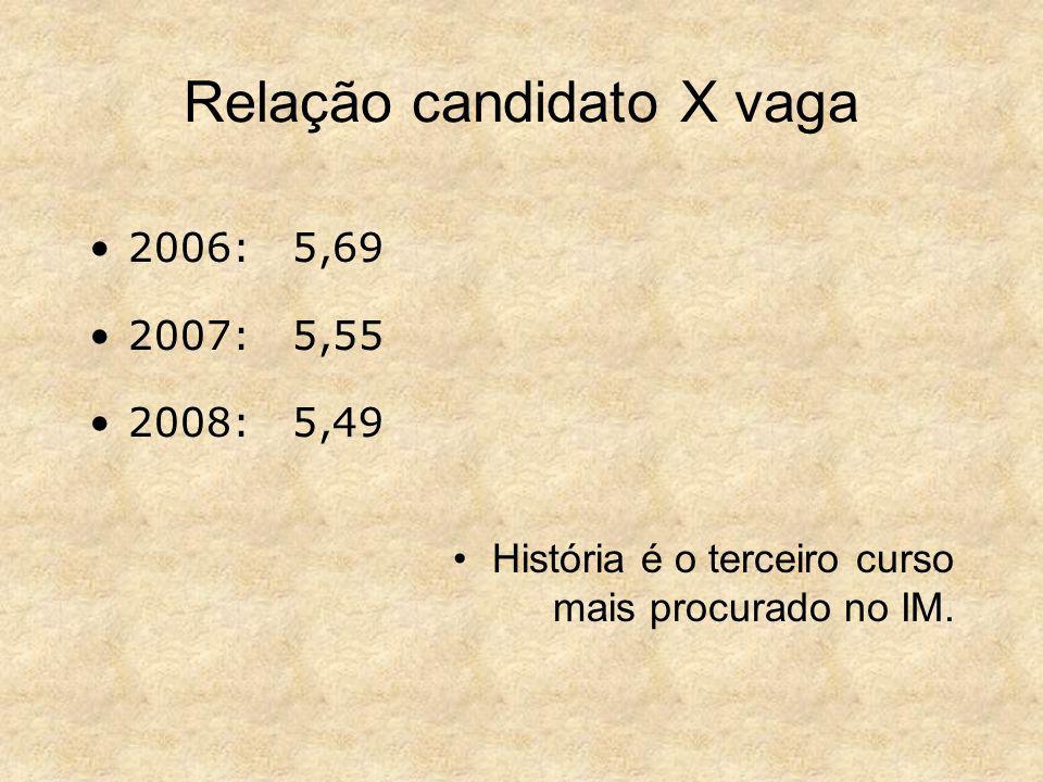 Relação candidato X vaga 2006: 5,69 2007: 5,55 2008: 5,49 História é o terceiro curso mais procurado no IM.