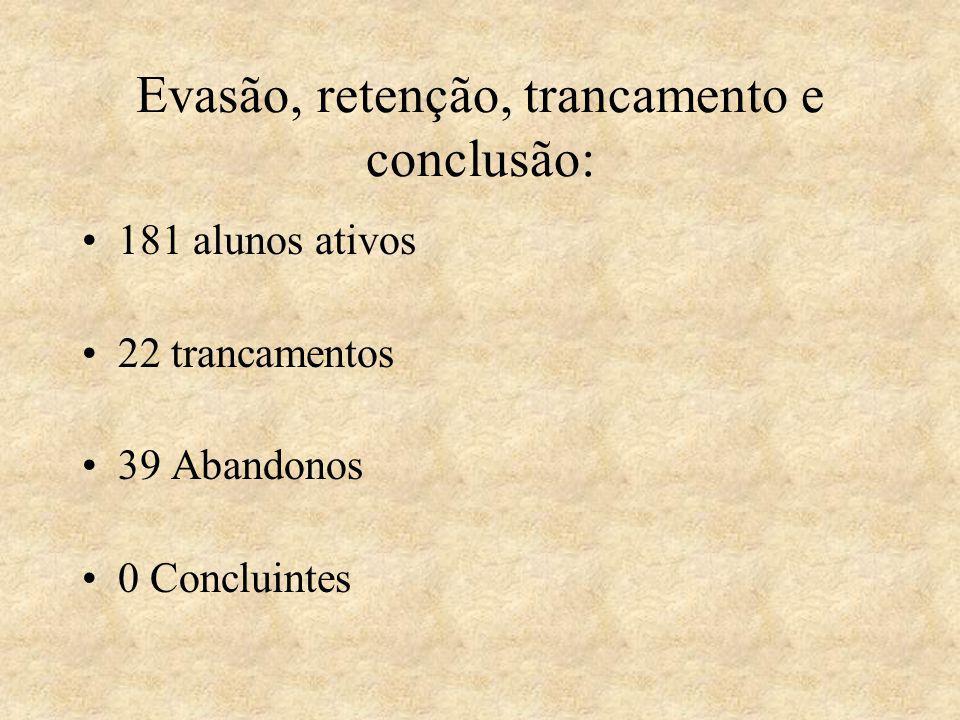 Evasão, retenção, trancamento e conclusão: 181 alunos ativos 22 trancamentos 39 Abandonos 0 Concluintes